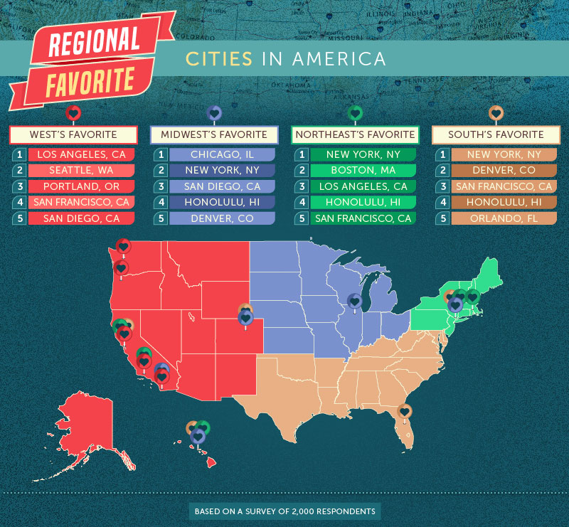 America\'s Favorite States & Cities