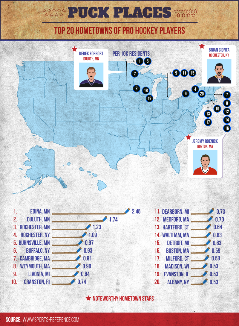 puck places, top hometowns of pro hockey players
